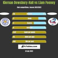 Kiernan Dewsbury-Hall vs Liam Feeney h2h player stats