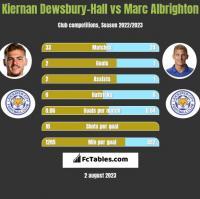Kiernan Dewsbury-Hall vs Marc Albrighton h2h player stats