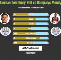 Kiernan Dewsbury-Hall vs Nampalys Mendy h2h player stats
