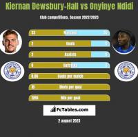 Kiernan Dewsbury-Hall vs Onyinye Ndidi h2h player stats