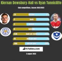 Kiernan Dewsbury-Hall vs Ryan Tunnicliffe h2h player stats