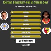 Kiernan Dewsbury-Hall vs Samba Sow h2h player stats