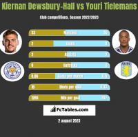 Kiernan Dewsbury-Hall vs Youri Tielemans h2h player stats