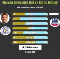 Kiernan Dewsbury-Hall vs Aaron Morley h2h player stats