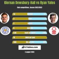 Kiernan Dewsbury-Hall vs Ryan Yates h2h player stats