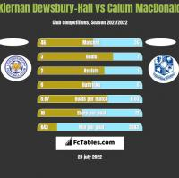 Kiernan Dewsbury-Hall vs Calum MacDonald h2h player stats
