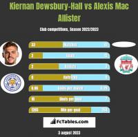 Kiernan Dewsbury-Hall vs Alexis Mac Allister h2h player stats
