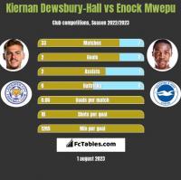 Kiernan Dewsbury-Hall vs Enock Mwepu h2h player stats