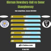 Kiernan Dewsbury-Hall vs Conor Shaughnessy h2h player stats