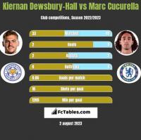 Kiernan Dewsbury-Hall vs Marc Cucurella h2h player stats