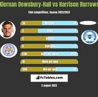 Kiernan Dewsbury-Hall vs Harrison Burrows h2h player stats