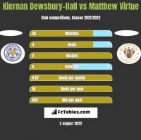Kiernan Dewsbury-Hall vs Matthew Virtue h2h player stats