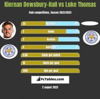 Kiernan Dewsbury-Hall vs Luke Thomas h2h player stats
