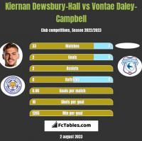 Kiernan Dewsbury-Hall vs Vontae Daley-Campbell h2h player stats