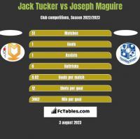 Jack Tucker vs Joseph Maguire h2h player stats
