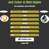 Jack Tucker vs Mark Hughes h2h player stats