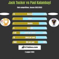 Jack Tucker vs Paul Kalambayi h2h player stats