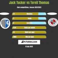 Jack Tucker vs Terell Thomas h2h player stats