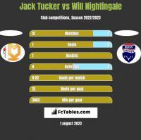 Jack Tucker vs Will Nightingale h2h player stats
