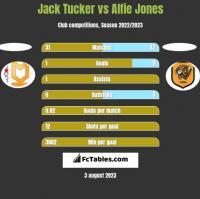 Jack Tucker vs Alfie Jones h2h player stats