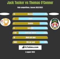 Jack Tucker vs Thomas O'Connor h2h player stats