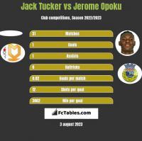 Jack Tucker vs Jerome Opoku h2h player stats