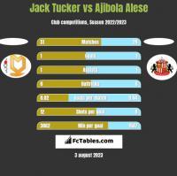 Jack Tucker vs Ajibola Alese h2h player stats