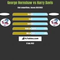 George Hornshaw vs Harry Davis h2h player stats