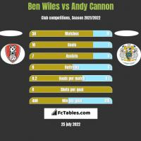 Ben Wiles vs Andy Cannon h2h player stats
