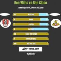 Ben Wiles vs Ben Close h2h player stats