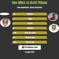 Ben Wiles vs Brett Pitman h2h player stats