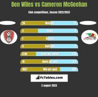 Ben Wiles vs Cameron McGeehan h2h player stats