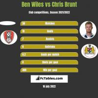 Ben Wiles vs Chris Brunt h2h player stats