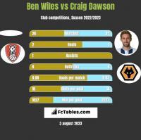 Ben Wiles vs Craig Dawson h2h player stats
