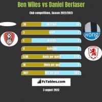Ben Wiles vs Daniel Berlaser h2h player stats