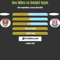 Ben Wiles vs Dwight Gayle h2h player stats