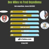 Ben Wiles vs Fred Onyedinma h2h player stats