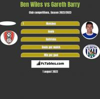 Ben Wiles vs Gareth Barry h2h player stats