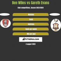 Ben Wiles vs Gareth Evans h2h player stats