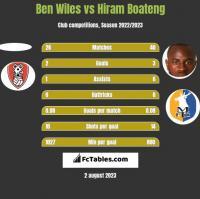 Ben Wiles vs Hiram Boateng h2h player stats