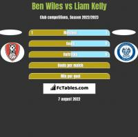 Ben Wiles vs Liam Kelly h2h player stats