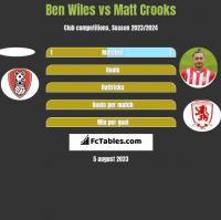 Ben Wiles vs Matt Crooks h2h player stats