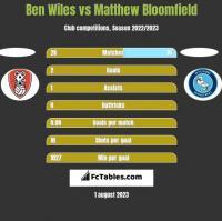 Ben Wiles vs Matthew Bloomfield h2h player stats