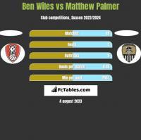 Ben Wiles vs Matthew Palmer h2h player stats