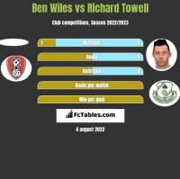 Ben Wiles vs Richard Towell h2h player stats