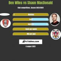 Ben Wiles vs Shaun MacDonald h2h player stats