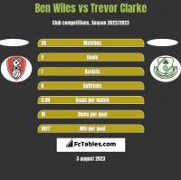 Ben Wiles vs Trevor Clarke h2h player stats