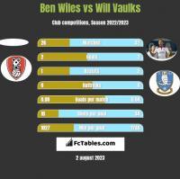 Ben Wiles vs Will Vaulks h2h player stats