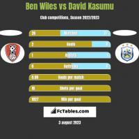 Ben Wiles vs David Kasumu h2h player stats