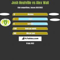 Josh Neufville vs Alex Wall h2h player stats